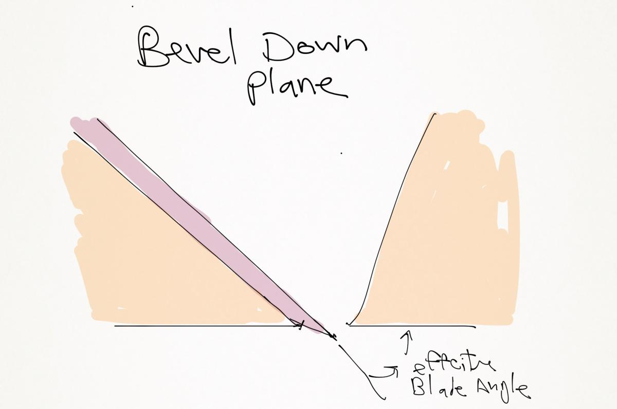 In a bevel-down plane the effective angle is the angle of the bed  or frog