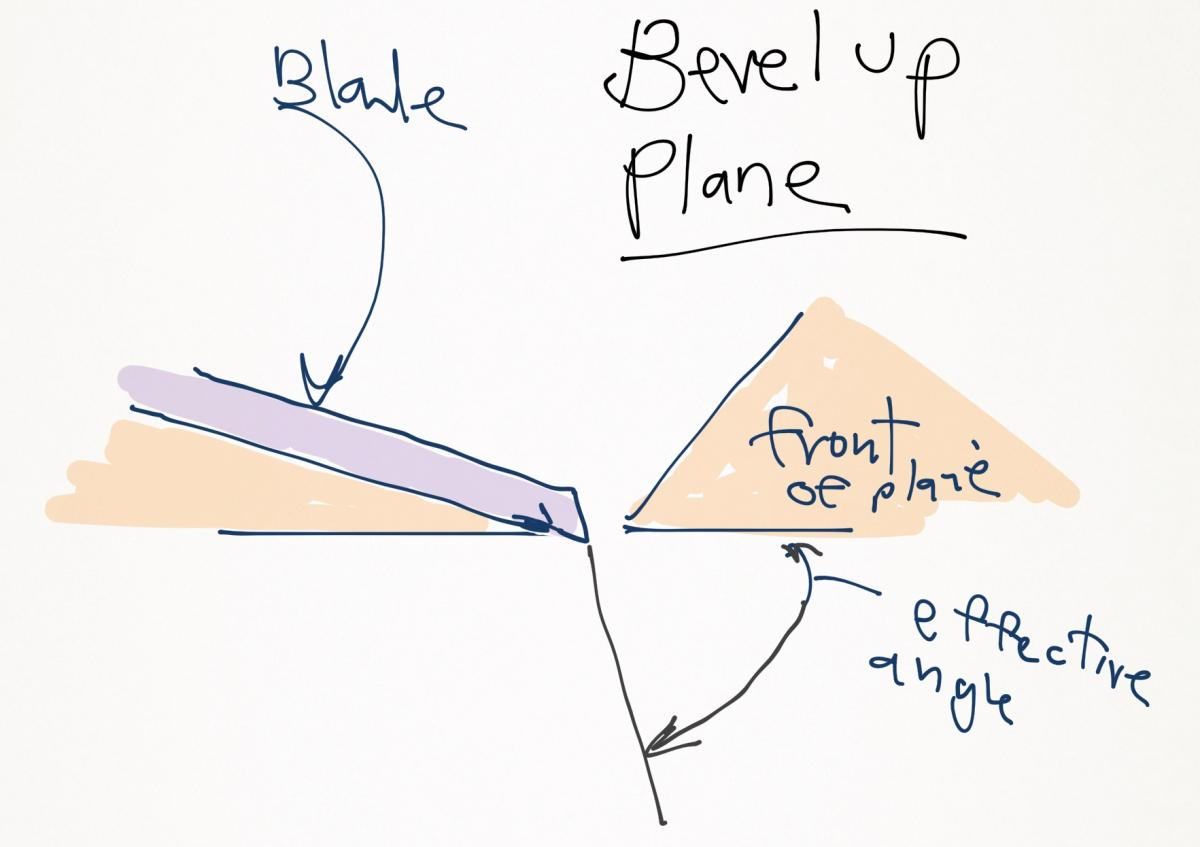 In a bevel up plane the effective angle is the angle of the bed plus the angle of the blade bevel