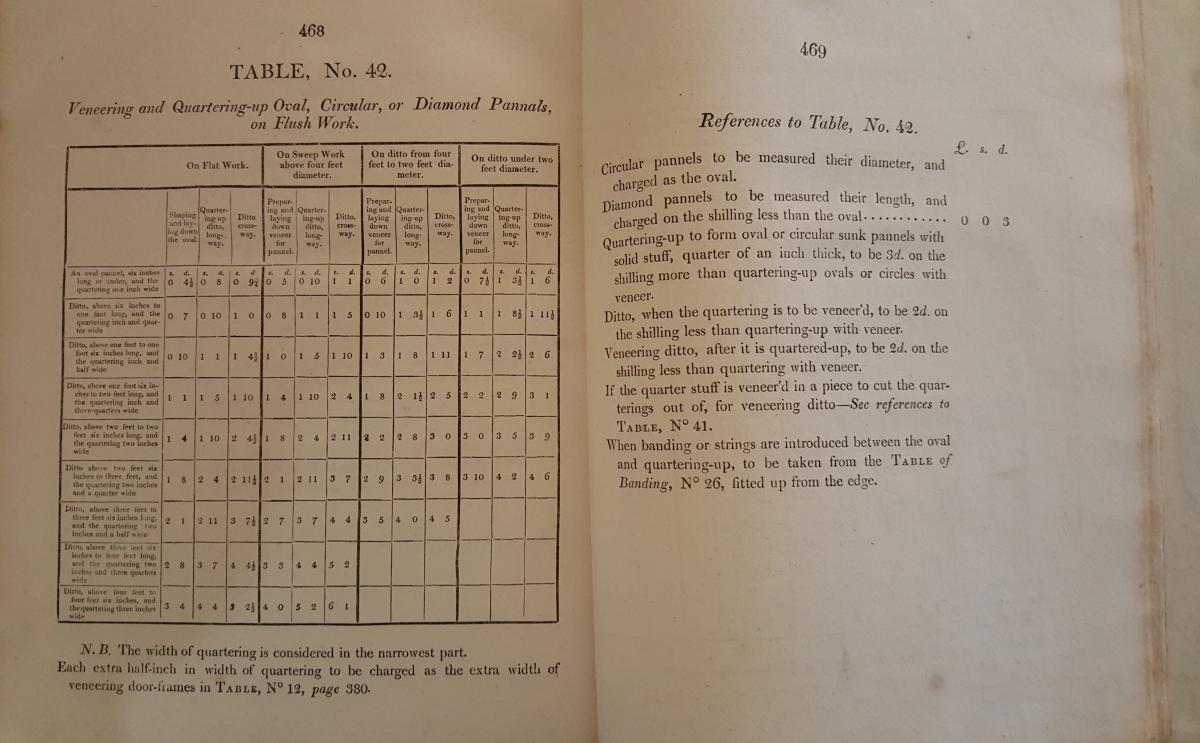 From The London Cabinet-Makers Union Book of Prices - 1811