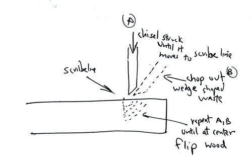 How Chisels Work - Part 1 7