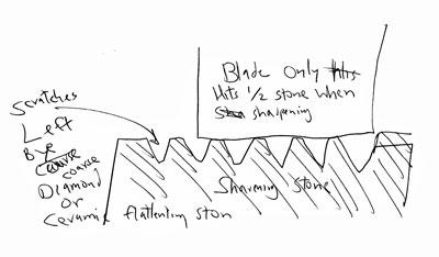 A Better Way to Flatten Waterstones 5