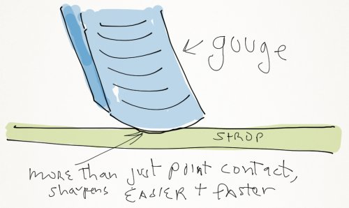 The Mechanics of Stropping - Why Stropping Works 5
