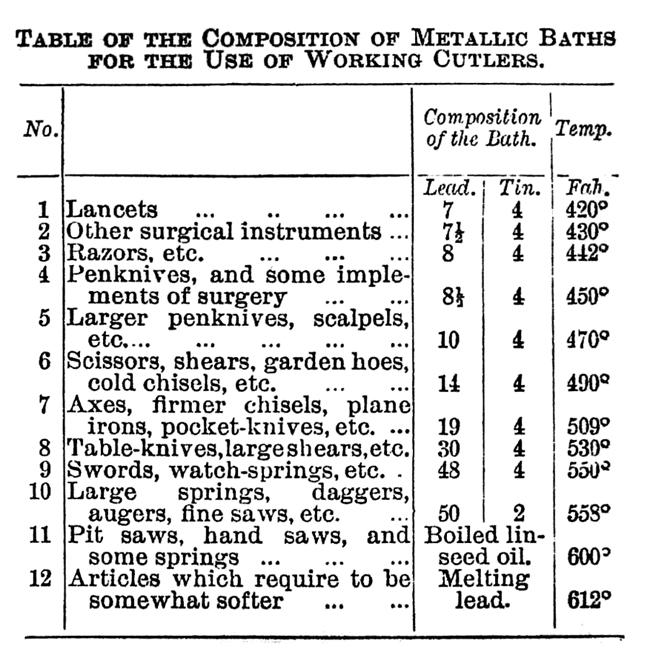 WORK No. 149 - Published January 23, 1892 8